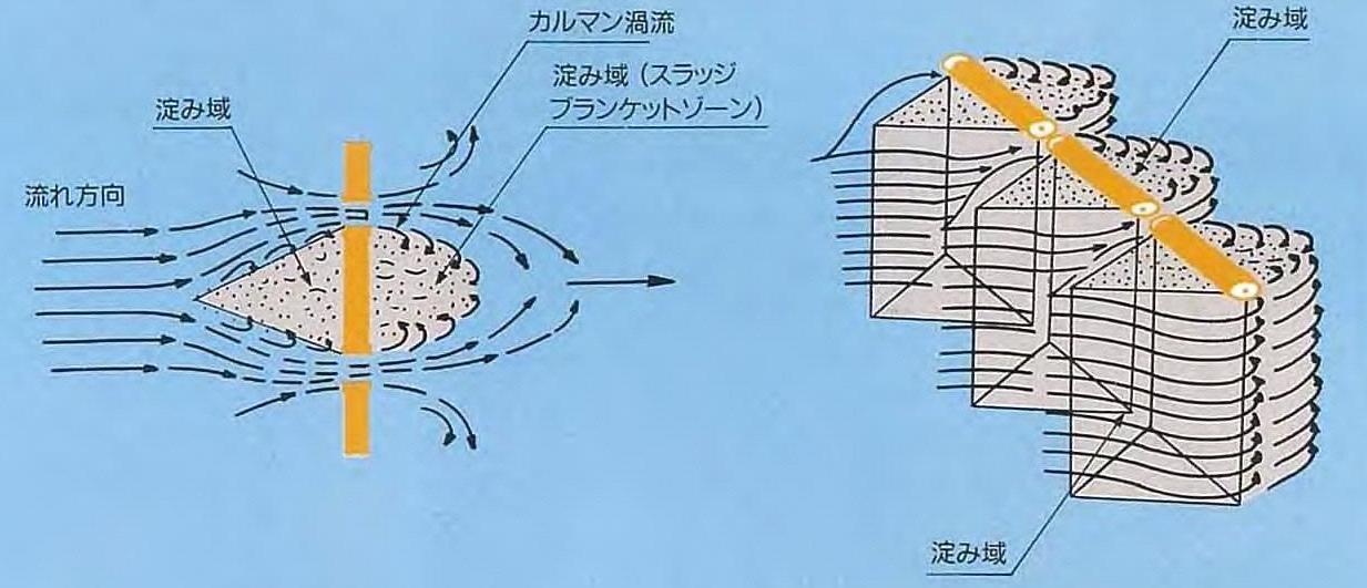 流れの中に抵抗体を置くことで、人工的な淀み域(スラッジブランケット)を形成させ土粒子の沈降を促進させます