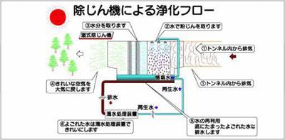 濁水処理装置、移送ポンプ、配管材別途